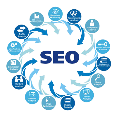 Wisdom Matrix SEO Schematic